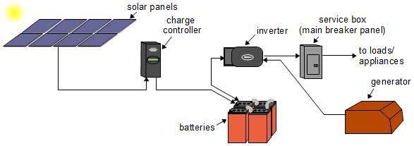 Solar Power Diagram  U2013 Alpha Technologies Ltd